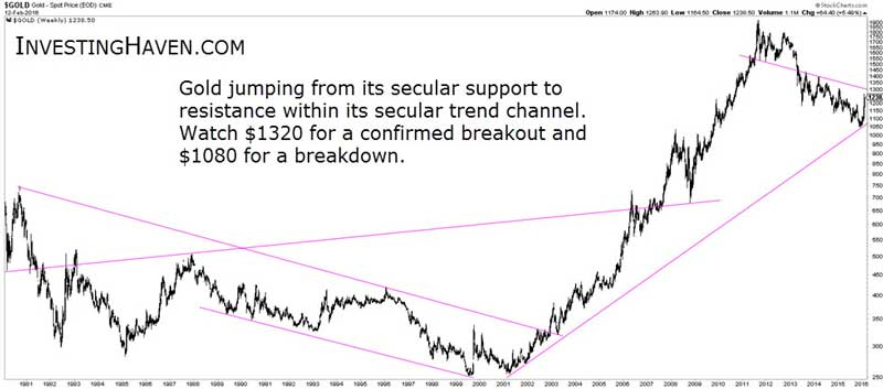 Gold's Hidden Trendlines Close To A Secular Breakout Chart 2