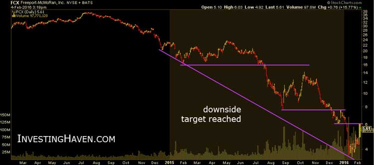 Is Freeport-McMoRan A Buying Opportunity Chart 2