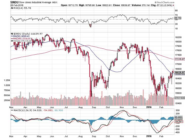Don't Buy The Dow Rally - There's More Questions Than Answers Chart 1