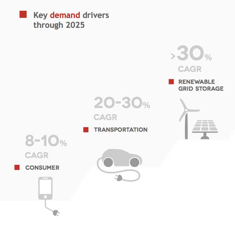 Lithium Demand - Key Drivers