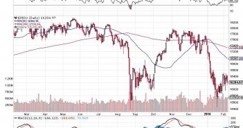 The Dow Rally Just Failed -- More Pain Is On The Way