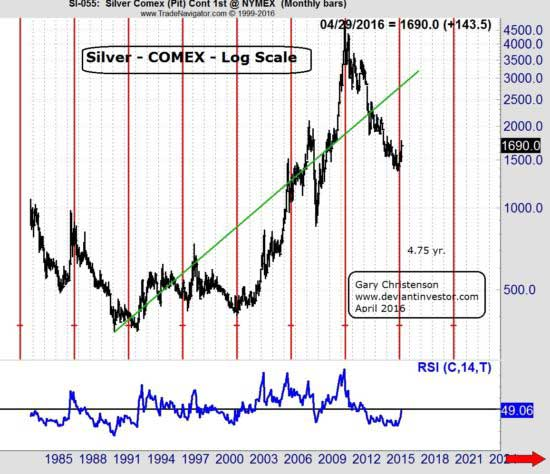 "Silver: The ""Five Year Plan"" and the Great Leap Forward"