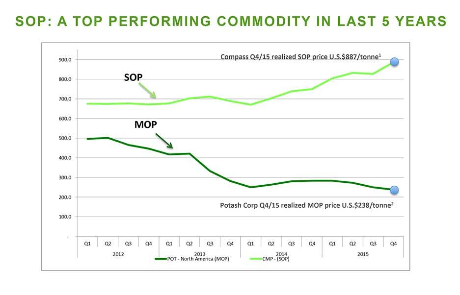Potash Ridge SOP MOP Chart