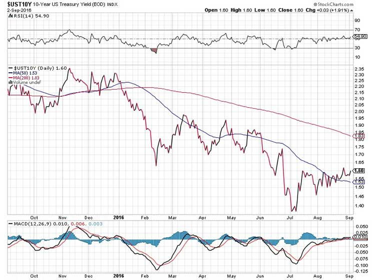 Globalist Bankers Send Deliberately Mixed Message - UST10Y Chart
