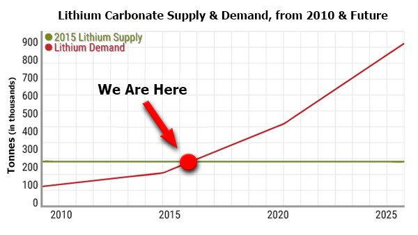 Lithium Carbonate Supply