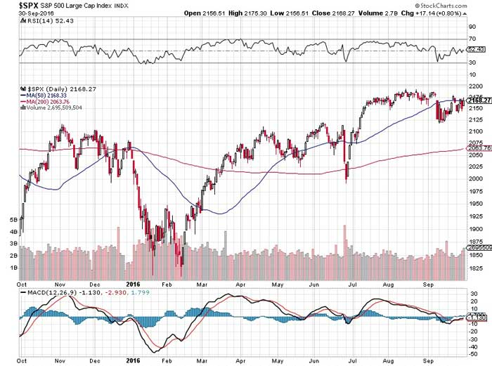The S&P 500 is Slowly Creeping Towards Irrelevancy - Chart