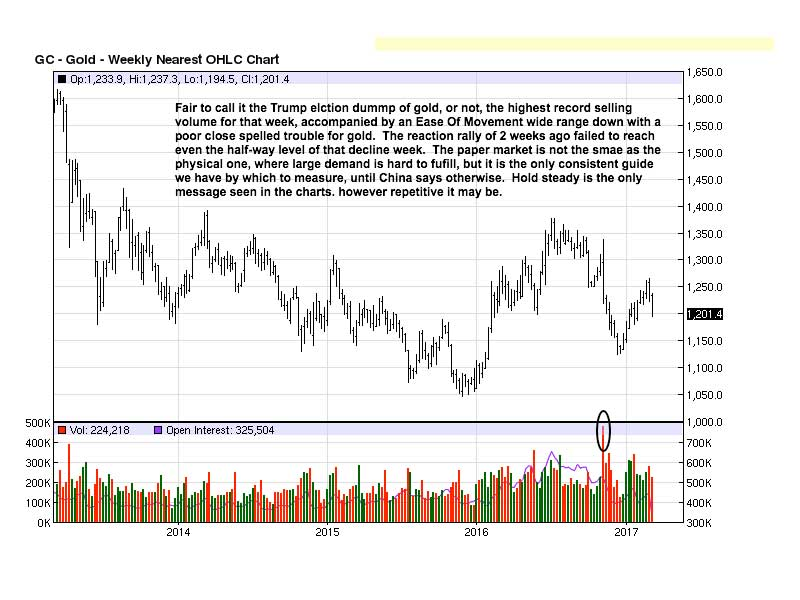 Gold Weekly OHLC Chart