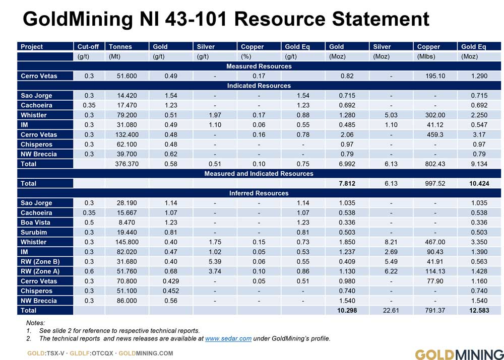 Gold Mining NI 43-101 Resource Statement