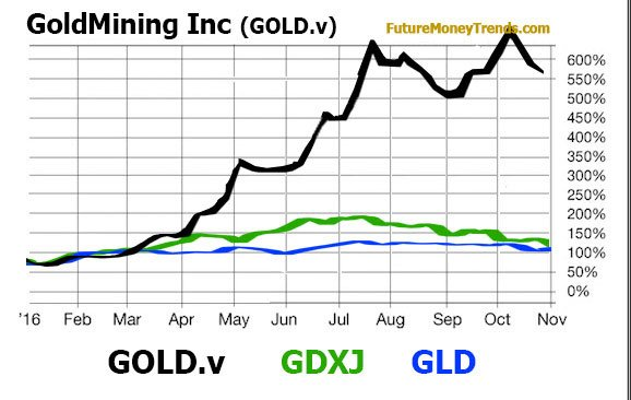 GoldMining Inc. Chart