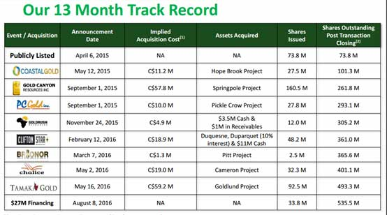 Our 13th Month Track Record