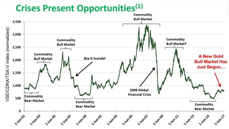 Crises Present Opportunities - First Mining Finance