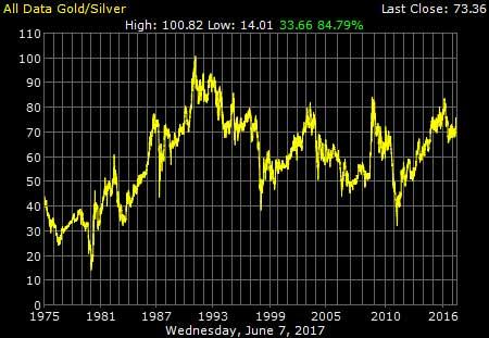 Gold Silver Data