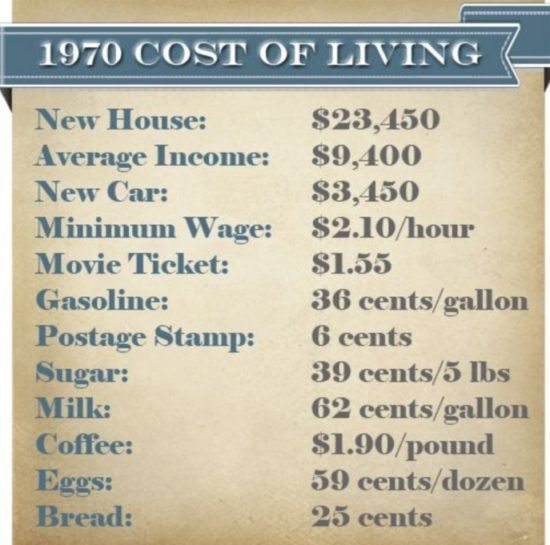1970s Cost of Living