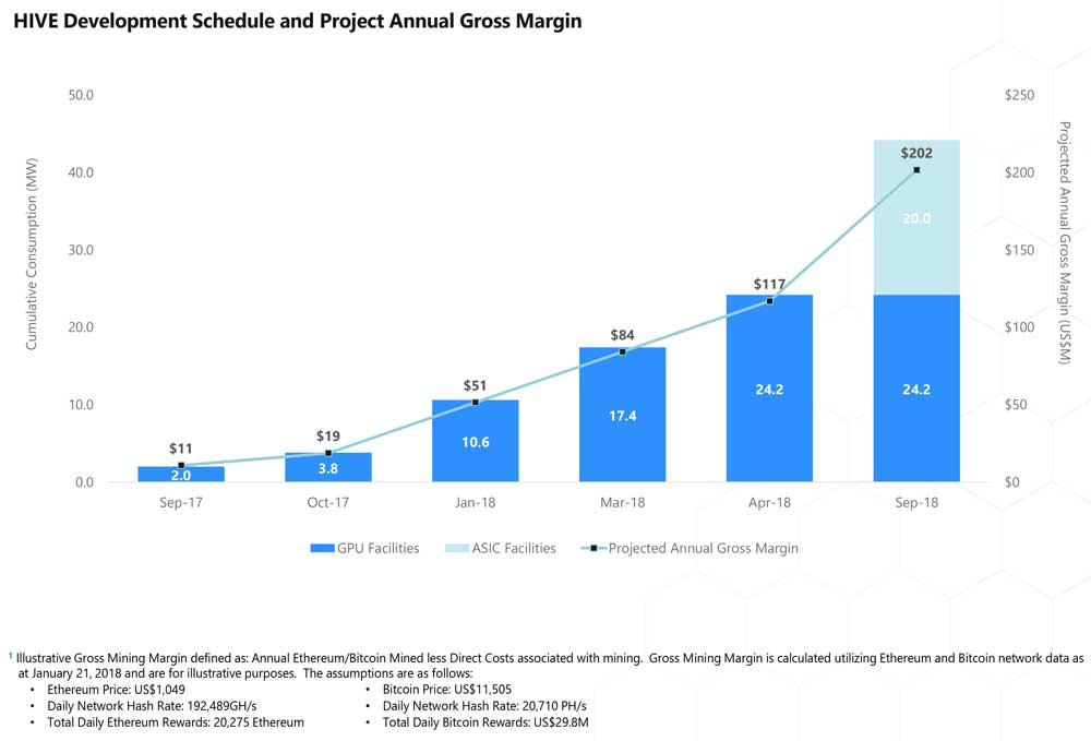 HIVE Development Schedule and Project Annual Gross Margin