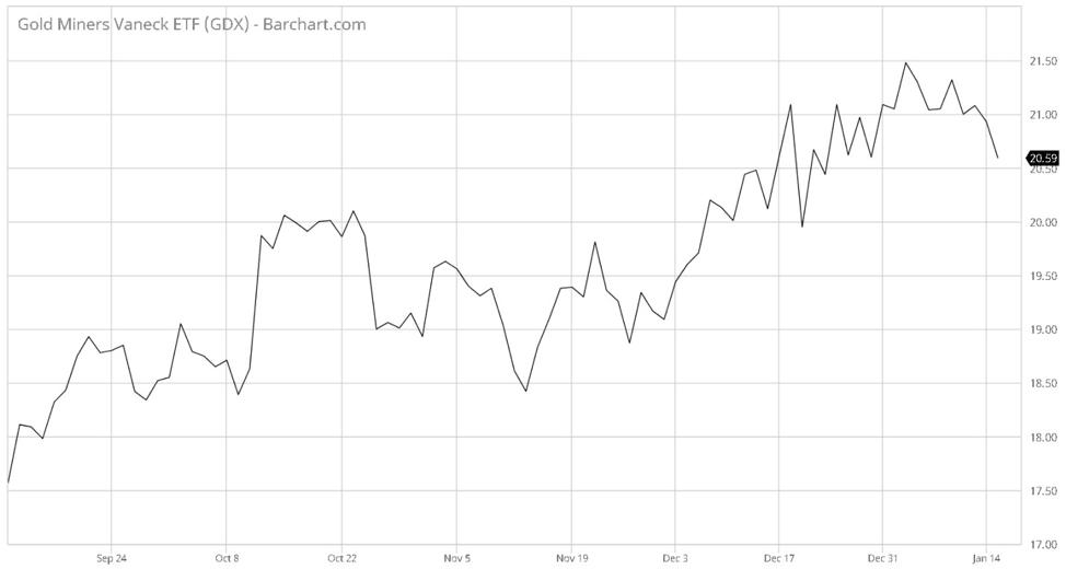 GOLD: Resistance is Futile - Future Money Trends